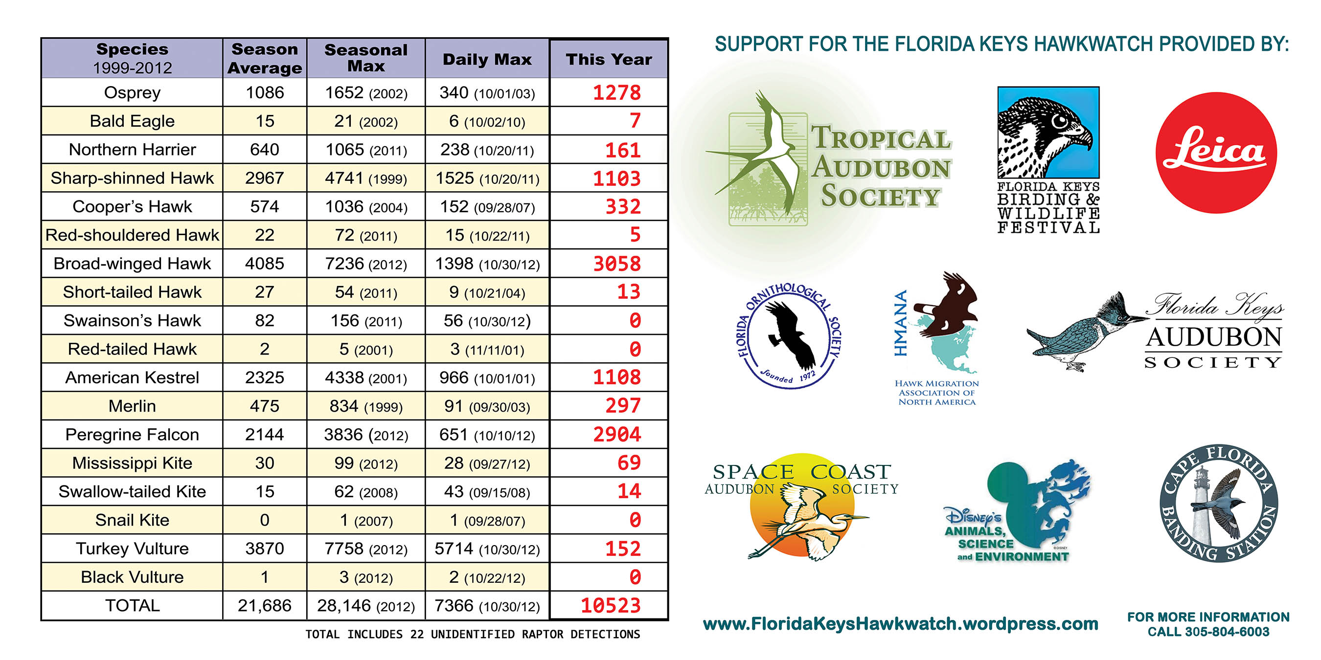 Florida keys hawkwatch dedicated to promoting the appreciation fkh results up to oct 10 nvjuhfo Image collections