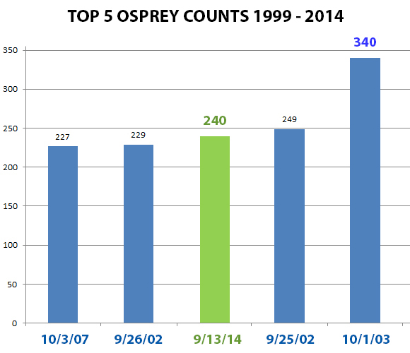 Osprey Top 5 High Counts Chart